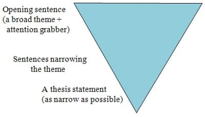 Ways to conclude essays